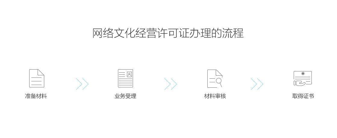 网络文化谋划许可证